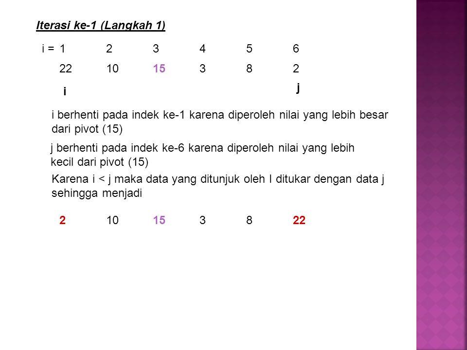 Iterasi ke-1 (Langkah 1) i = 1 2 3 4 5 6. 22 10 15 3 8 2. j. i.
