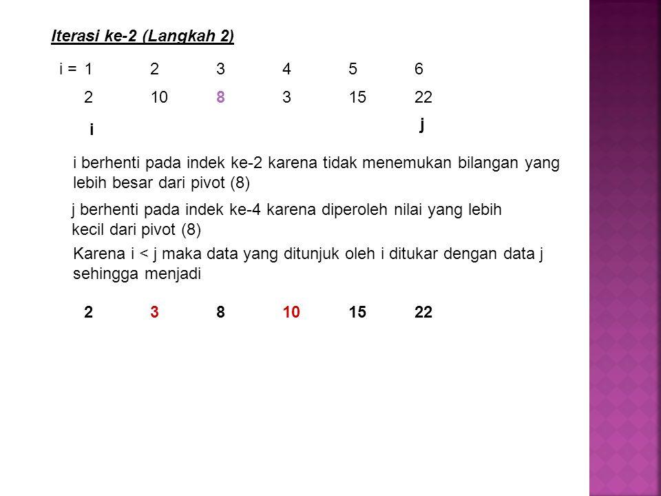 Iterasi ke-2 (Langkah 2) i = 1 2 3 4 5 6. 2 10 8 3 15 22. j. i.