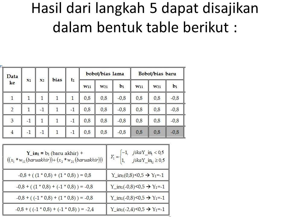 Hasil dari langkah 5 dapat disajikan dalam bentuk table berikut :