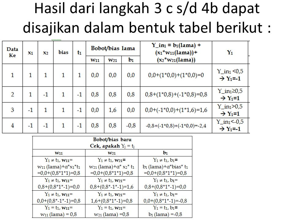 Hasil dari langkah 3 c s/d 4b dapat disajikan dalam bentuk tabel berikut :