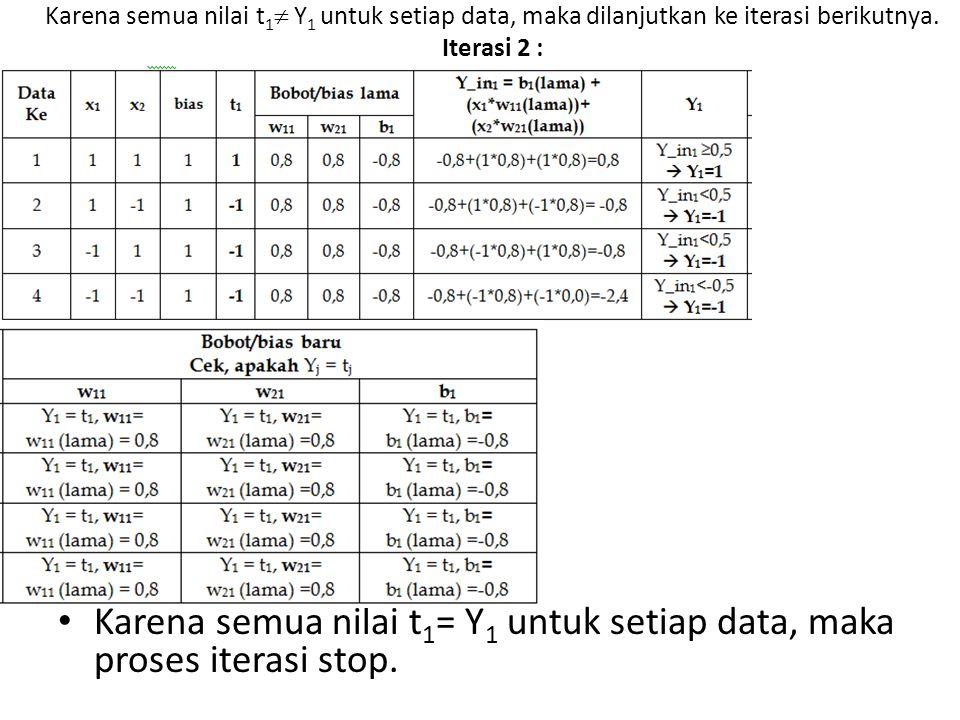 Karena semua nilai t1= Y1 untuk setiap data, maka proses iterasi stop.