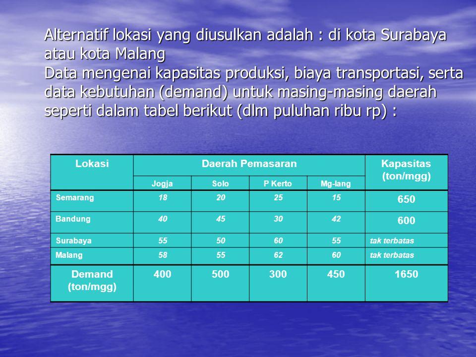 Alternatif lokasi yang diusulkan adalah : di kota Surabaya atau kota Malang Data mengenai kapasitas produksi, biaya transportasi, serta data kebutuhan (demand) untuk masing-masing daerah seperti dalam tabel berikut (dlm puluhan ribu rp) :