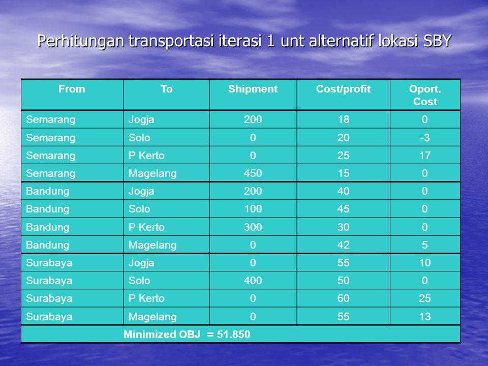 Perhitungan transportasi iterasi 1 unt alternatif lokasi SBY