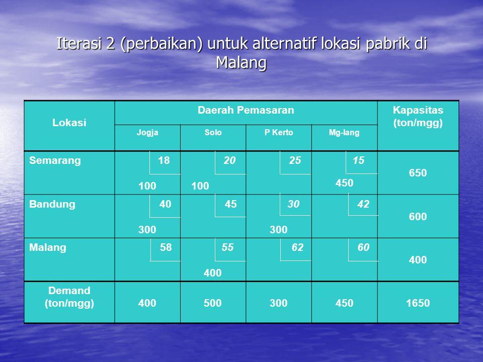 Iterasi 2 (perbaikan) untuk alternatif lokasi pabrik di Malang