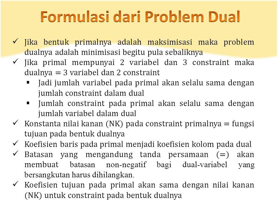 Formulasi dari Problem Dual