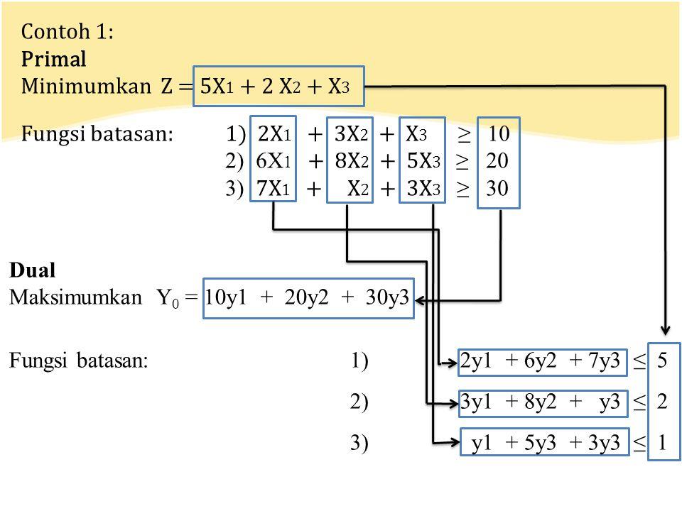 Contoh 1: Primal. Minimumkan Z = 5X1 + 2 X2 + X3. Fungsi batasan: 1) 2X1 + 3X2 + X3 ≥ 10.