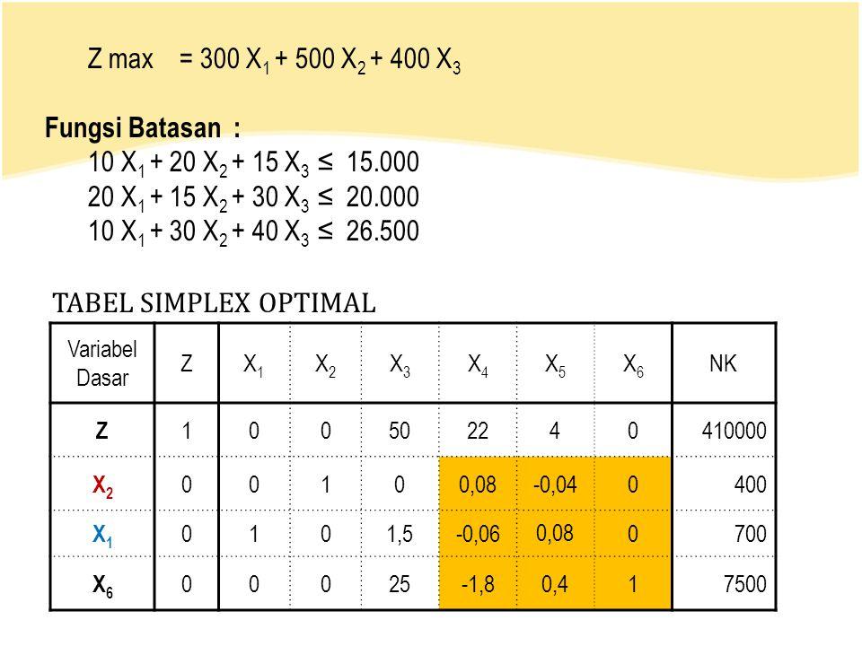 Z max = 300 X1 + 500 X2 + 400 X3 Fungsi Batasan :