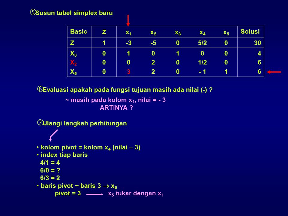 Susun tabel simplex baru