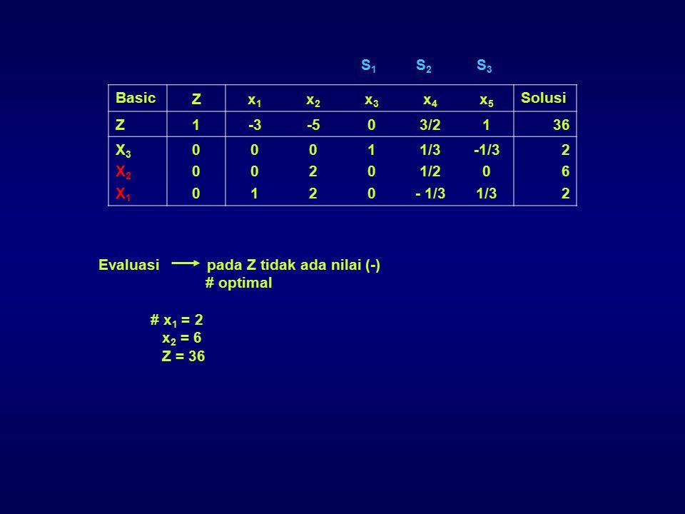 S1 S2 S3 Basic. Z. x1. x2. x3. x4. x5. Solusi. 1. -3. -5. 3/2. 36. X3. X2. X1. 2. 1/3.