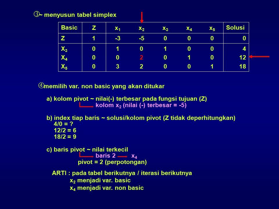 ~ menyusun tabel simplex