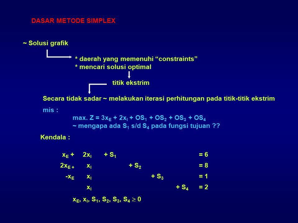 DASAR METODE SIMPLEX ~ Solusi grafik. * daerah yang memenuhi constraints * mencari solusi optimal.