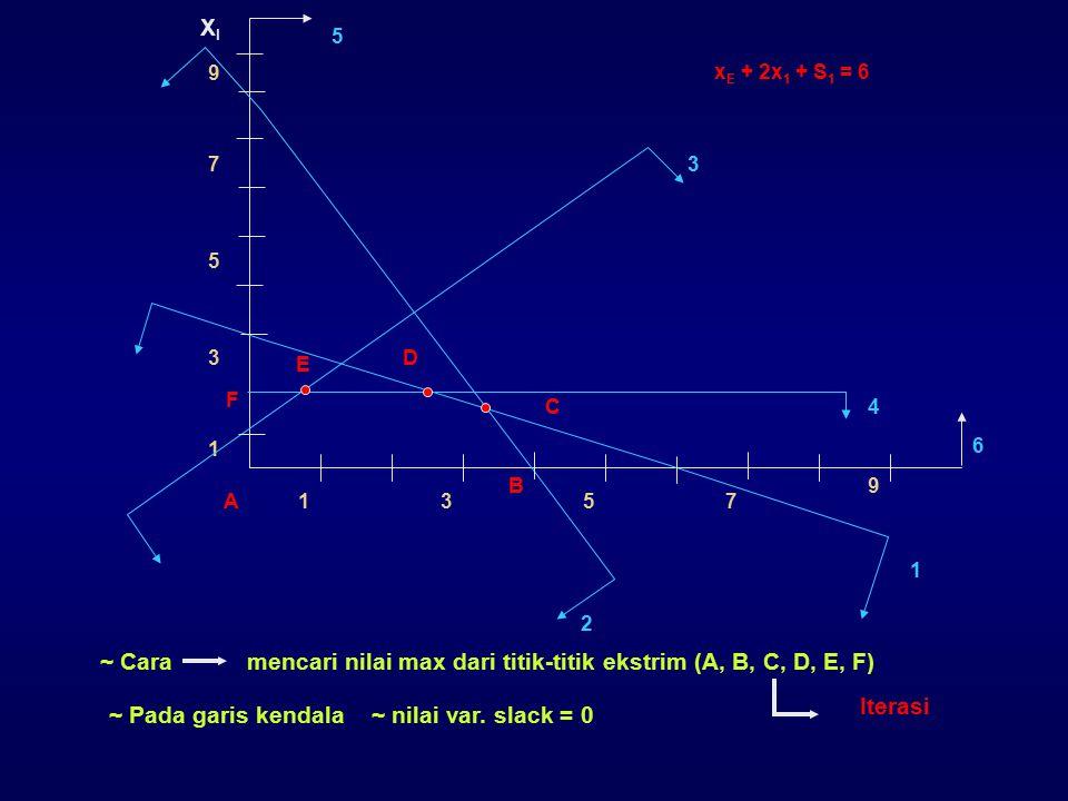 ~ Cara mencari nilai max dari titik-titik ekstrim (A, B, C, D, E, F)