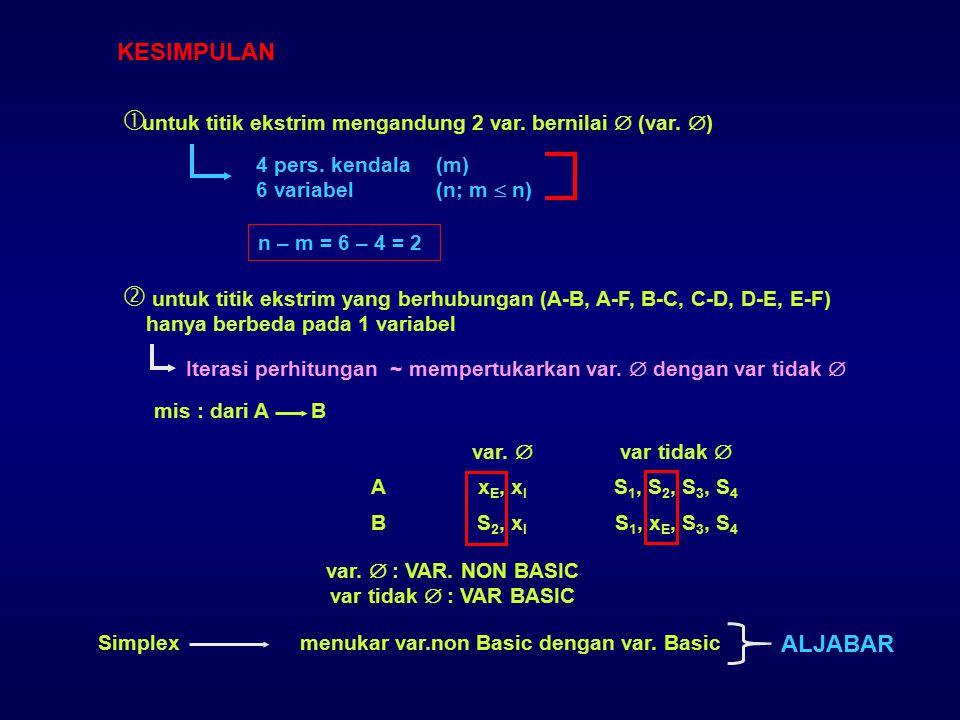 KESIMPULAN untuk titik ekstrim mengandung 2 var. bernilai  (var. ) 4 pers. kendala (m) 6 variabel (n; m  n)