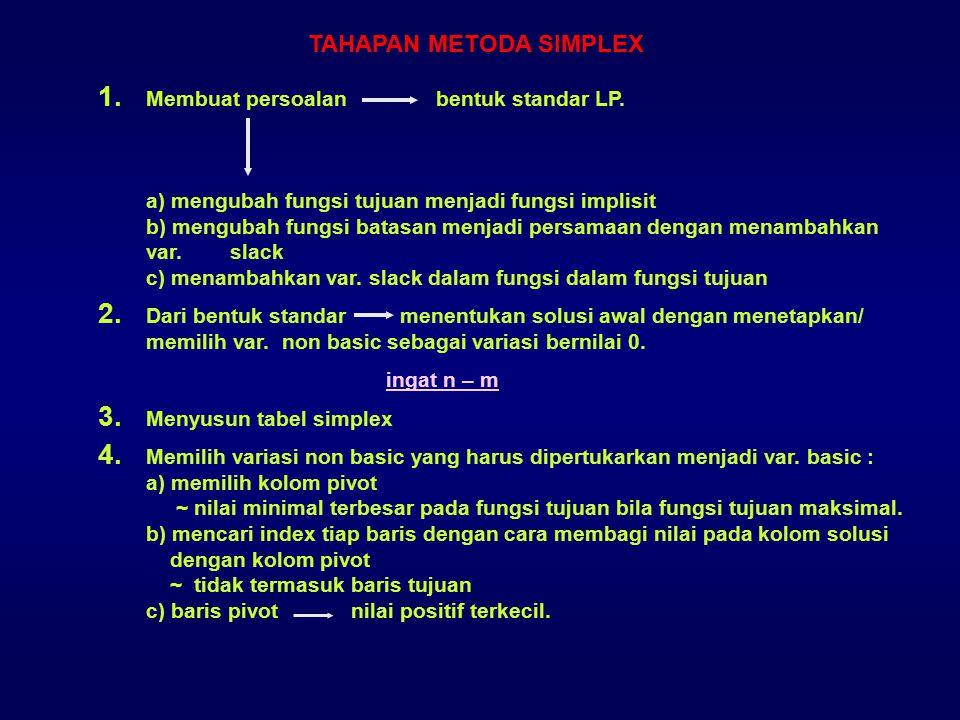 TAHAPAN METODA SIMPLEX