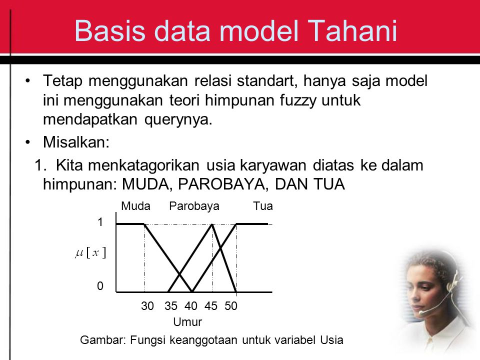 Basis data model Tahani