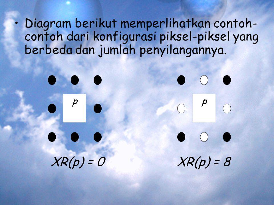 Diagram berikut memperlihatkan contoh-contoh dari konfigurasi piksel-piksel yang berbeda dan jumlah penyilangannya.