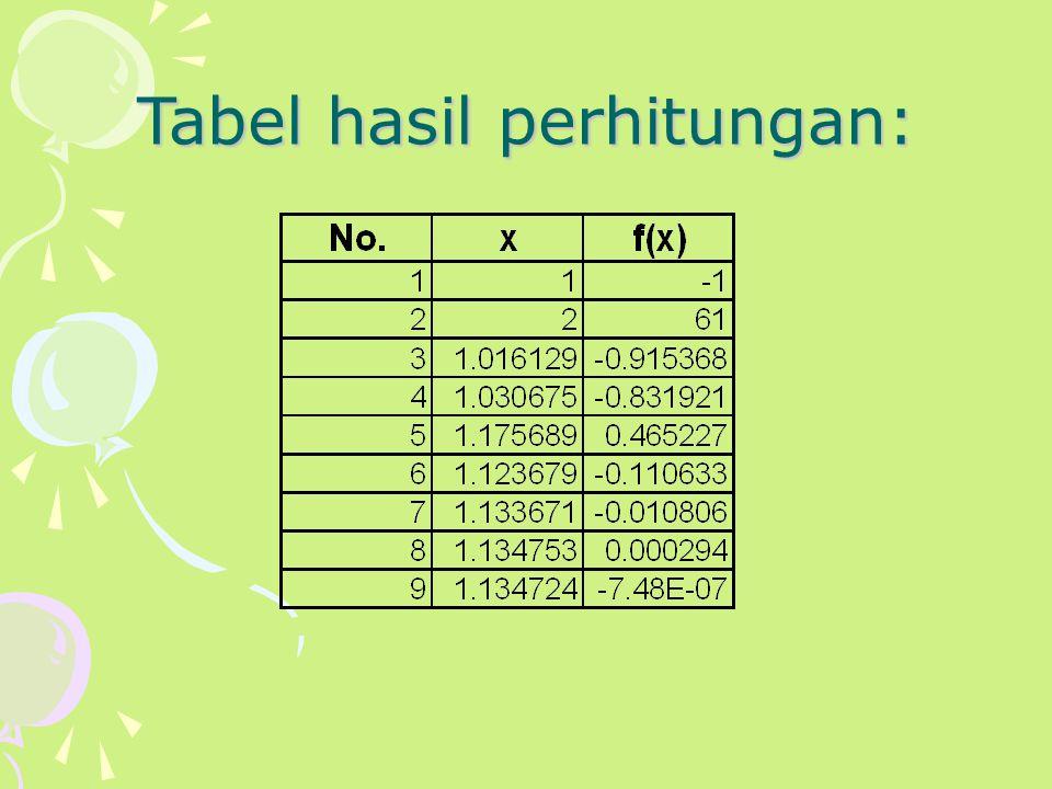 Tabel hasil perhitungan: