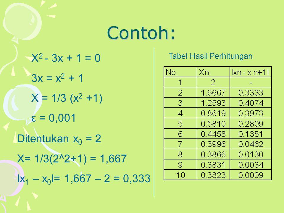 Contoh: X2 - 3x + 1 = 0 3x = x2 + 1 X = 1/3 (x2 +1) ε = 0,001