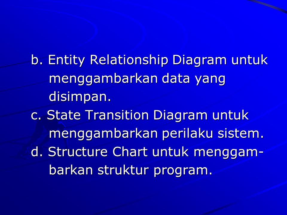 b. Entity Relationship Diagram untuk