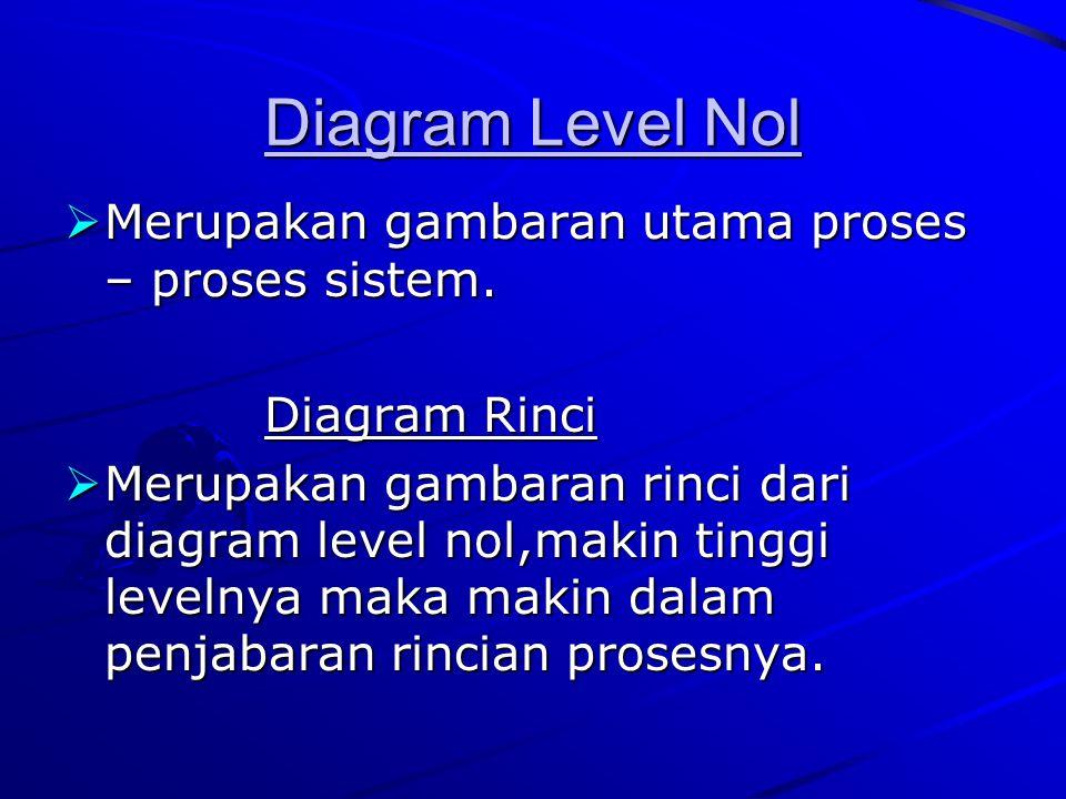 Diagram Level Nol Merupakan gambaran utama proses – proses sistem.