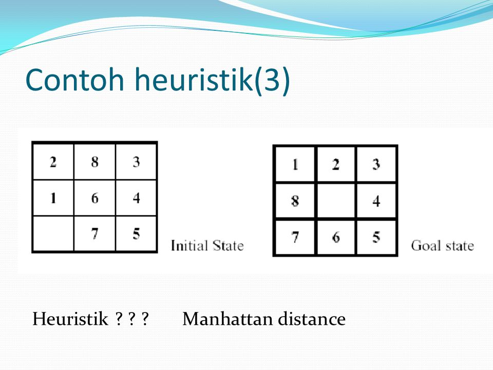 Contoh heuristik(3) Heuristik Manhattan distance