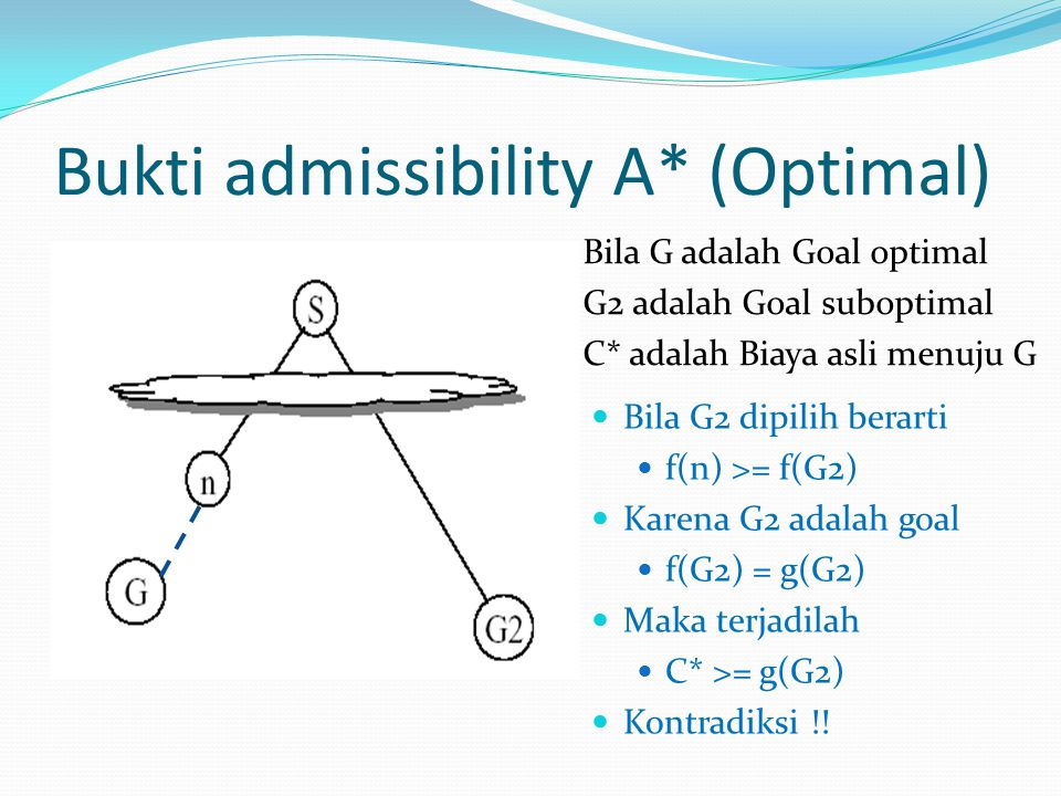 Bukti admissibility A* (Optimal)