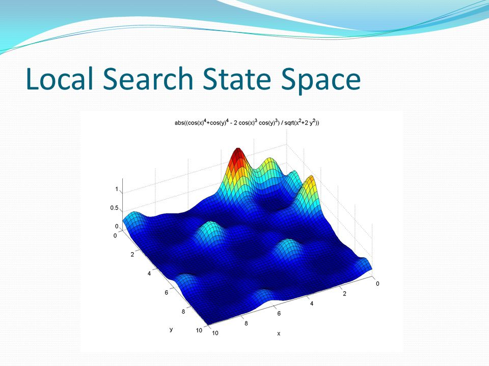 Local Search State Space