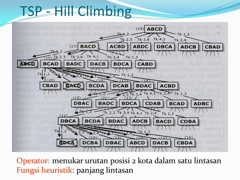 TSP - Hill Climbing Operator: menukar urutan posisi 2 kota dalam satu lintasan.