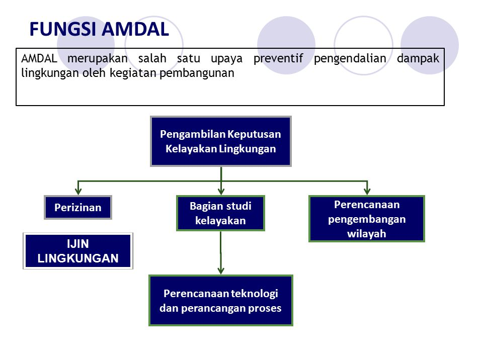 FUNGSI AMDAL AMDAL merupakan salah satu upaya preventif pengendalian dampak lingkungan oleh kegiatan pembangunan.