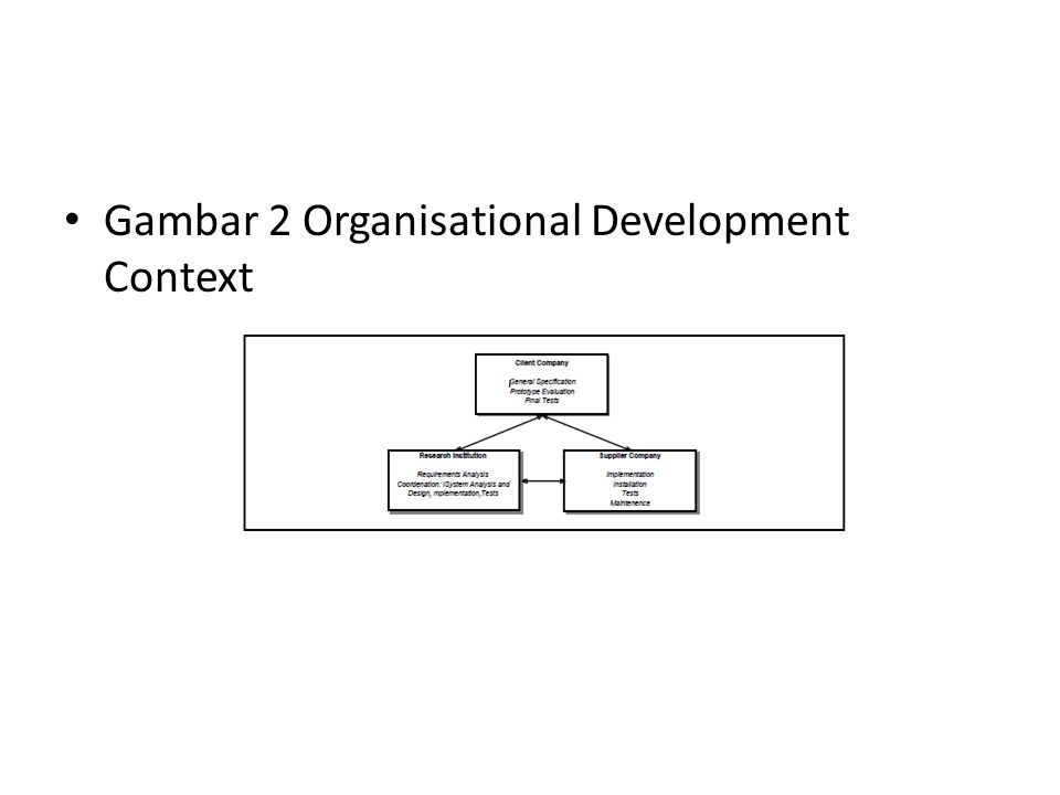 Gambar 2 Organisational Development Context