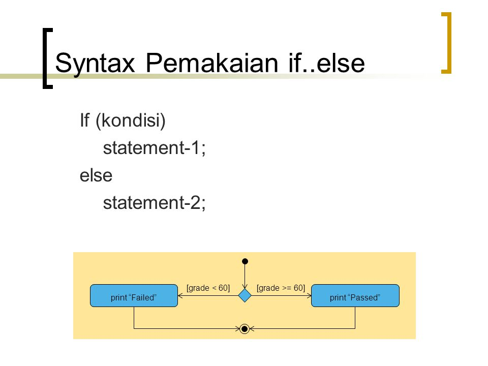 Syntax Pemakaian if..else
