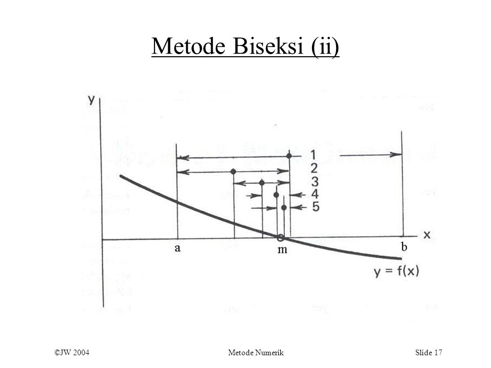 Metode Biseksi (ii)