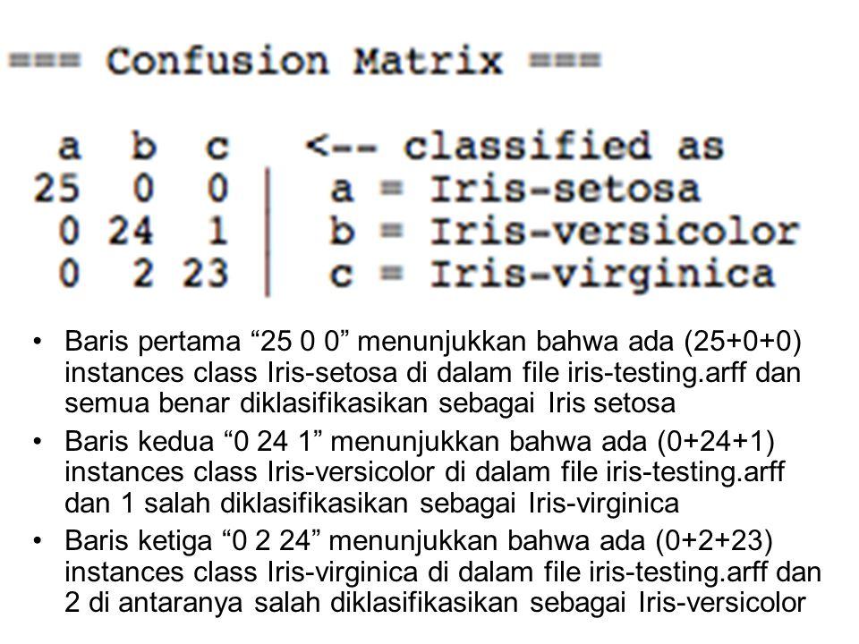 Baris pertama 25 0 0 menunjukkan bahwa ada (25+0+0) instances class Iris-setosa di dalam file iris-testing.arff dan semua benar diklasifikasikan sebagai Iris setosa