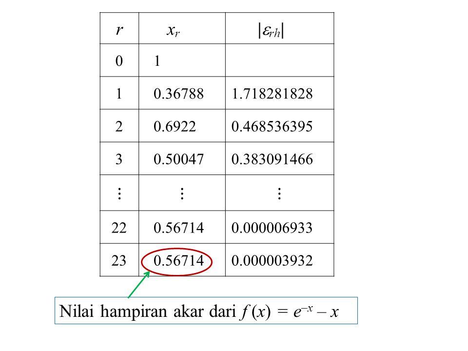 Nilai hampiran akar dari f (x) = e–x – x