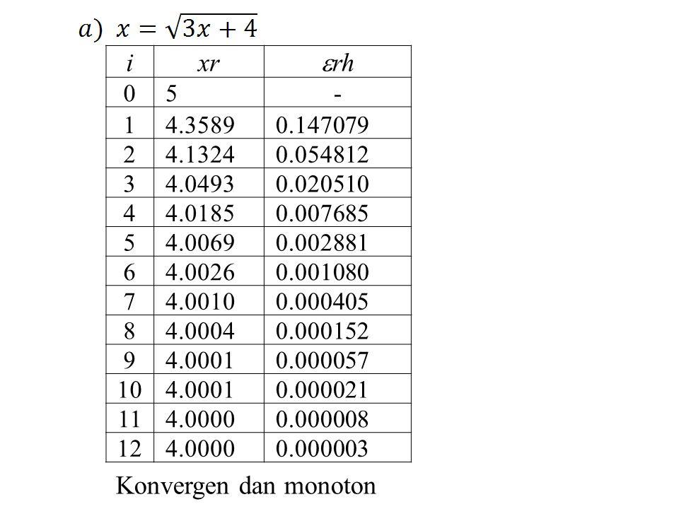 i xr rh Konvergen dan monoton 5 - 1 4.3589 0.147079 2 4.1324 0.054812