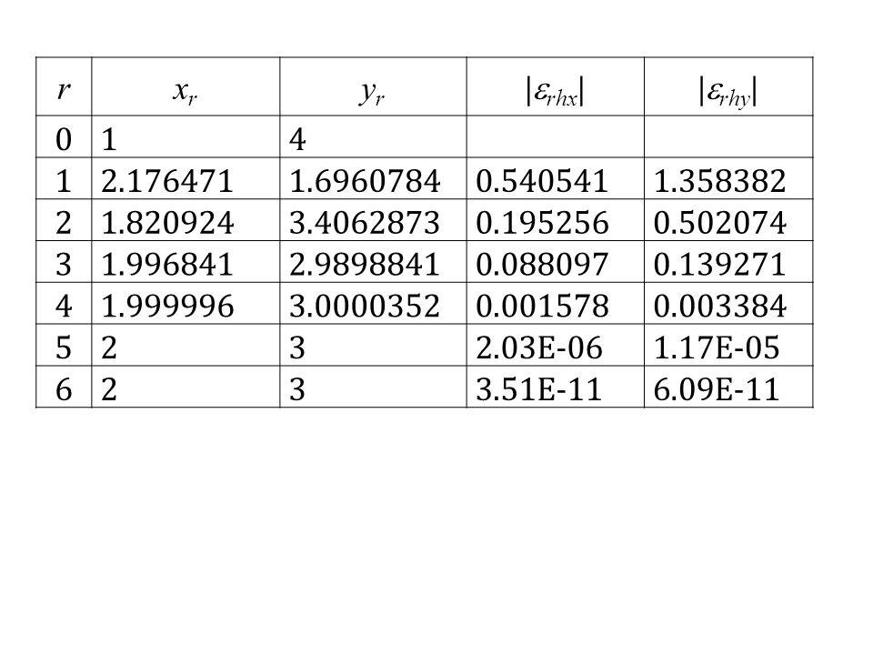 r xr. yr. |rhx| |rhy| 1. 4. 2.176471. 1.6960784. 0.540541. 1.358382. 2. 1.820924. 3.4062873.