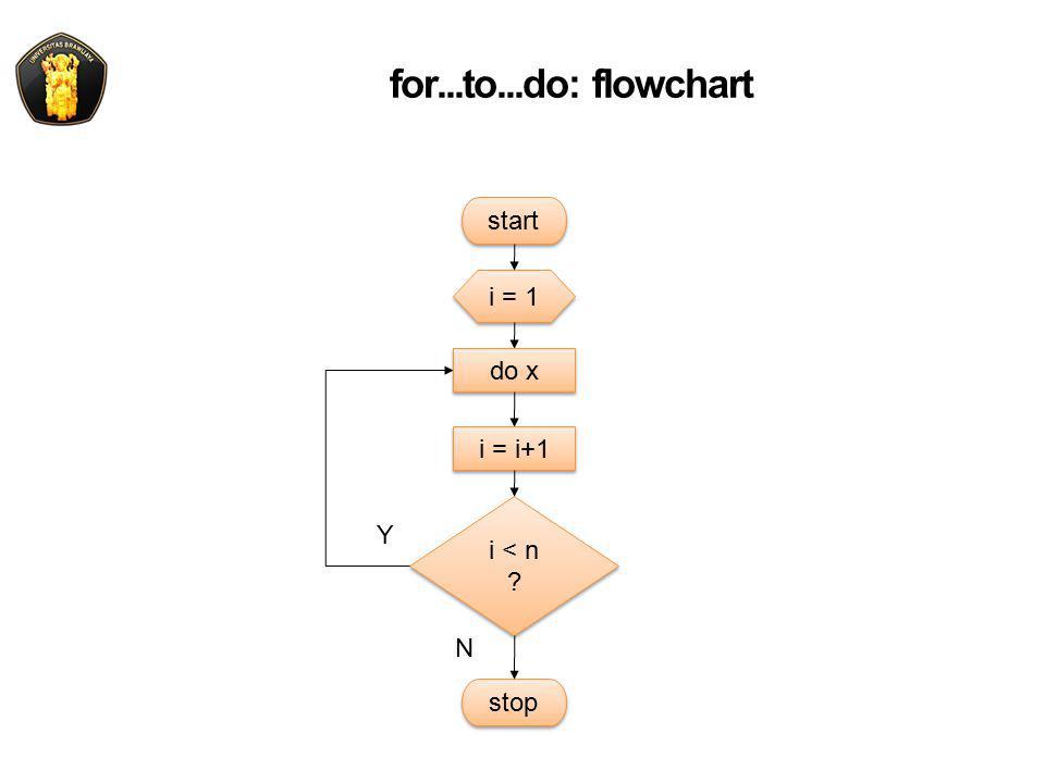 for...to...do: flowchart i = 1 i < n start Y N stop do x i = i+1