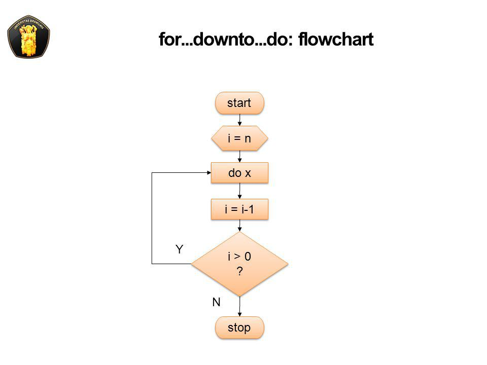 for...downto...do: flowchart