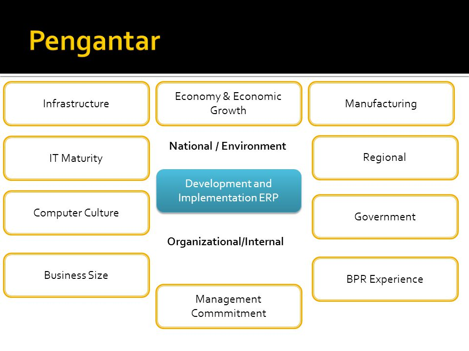 Pengantar Infrastructure Economy & Economic Growth Manufacturing