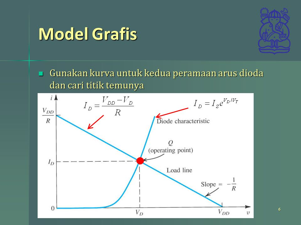 Model Grafis Gunakan kurva untuk kedua peramaan arus dioda dan cari titik temunya.