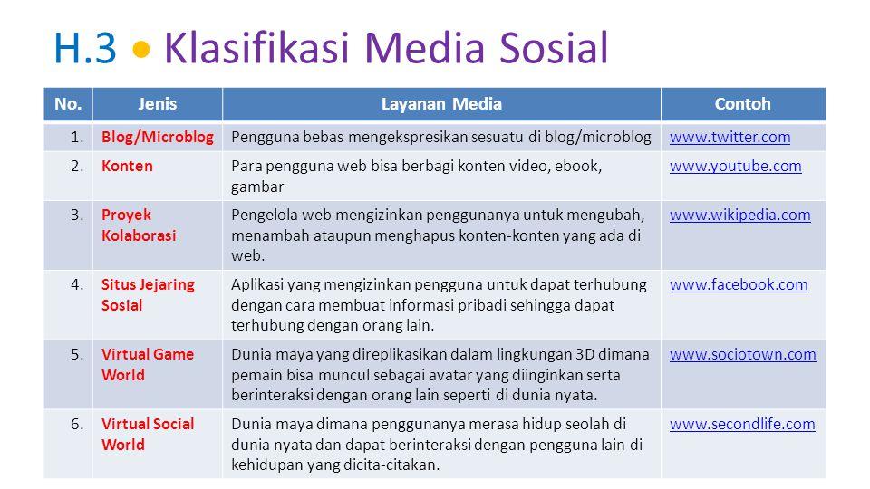 H.3  Klasifikasi Media Sosial