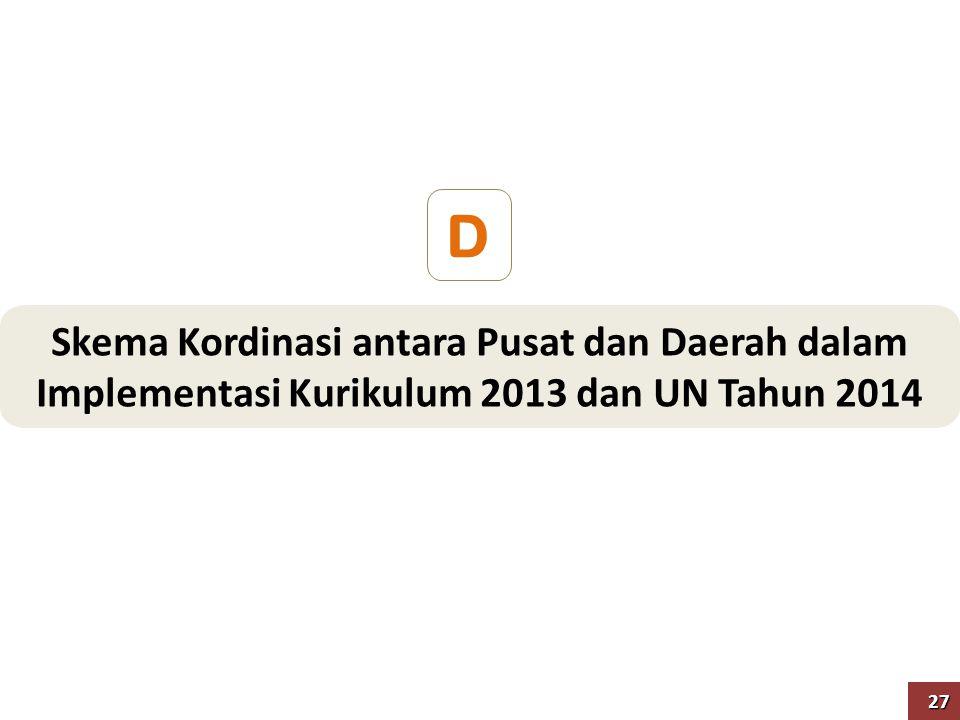 D Skema Kordinasi antara Pusat dan Daerah dalam Implementasi Kurikulum 2013 dan UN Tahun 2014 27