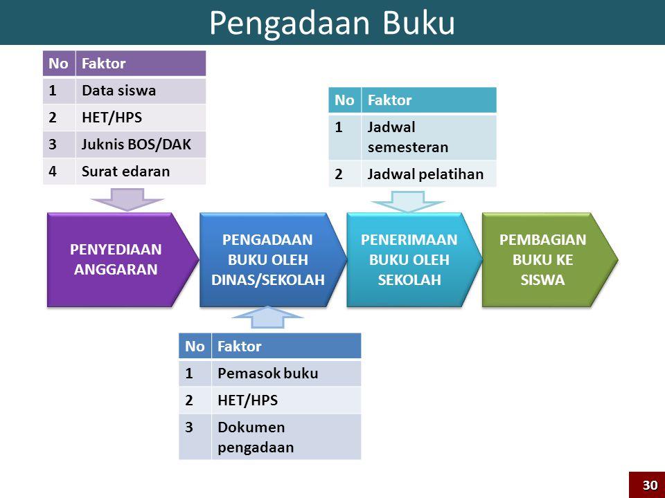 Pengadaan Buku No Faktor 1 Data siswa 2 HET/HPS 3 Juknis BOS/DAK 4