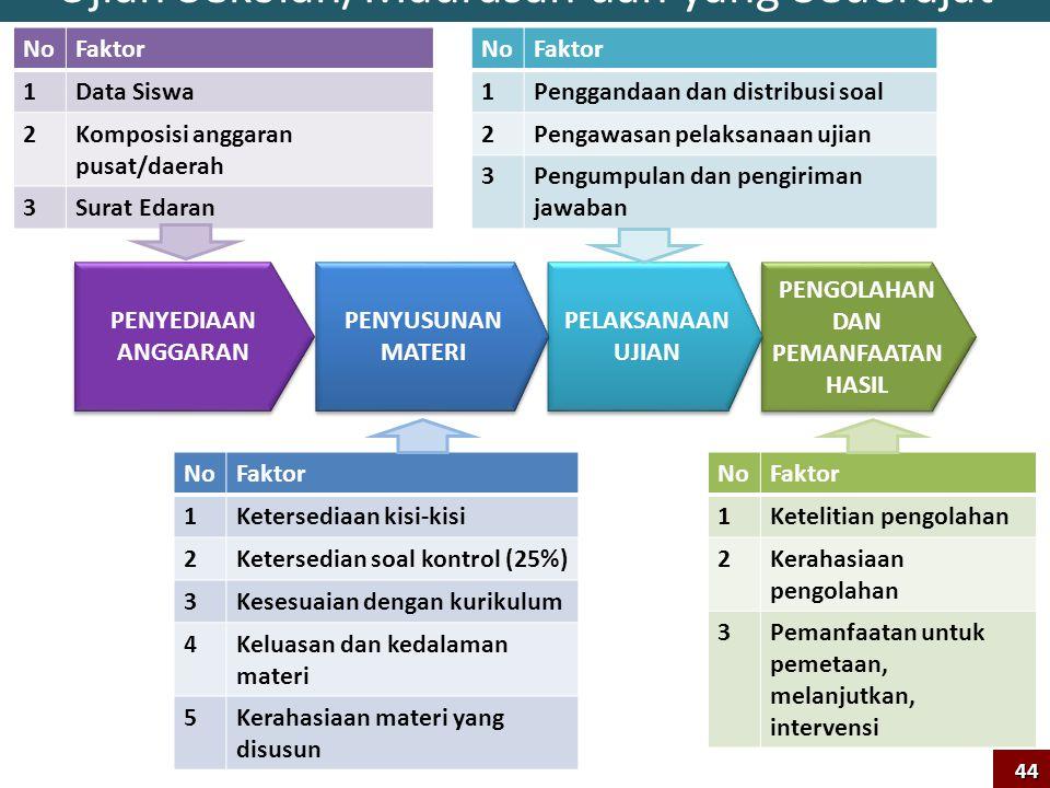 Ujian Sekolah/Madrasah dan yang Sederajat