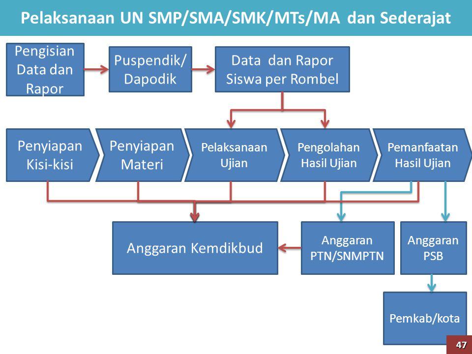 Pelaksanaan UN SMP/SMA/SMK/MTs/MA dan Sederajat
