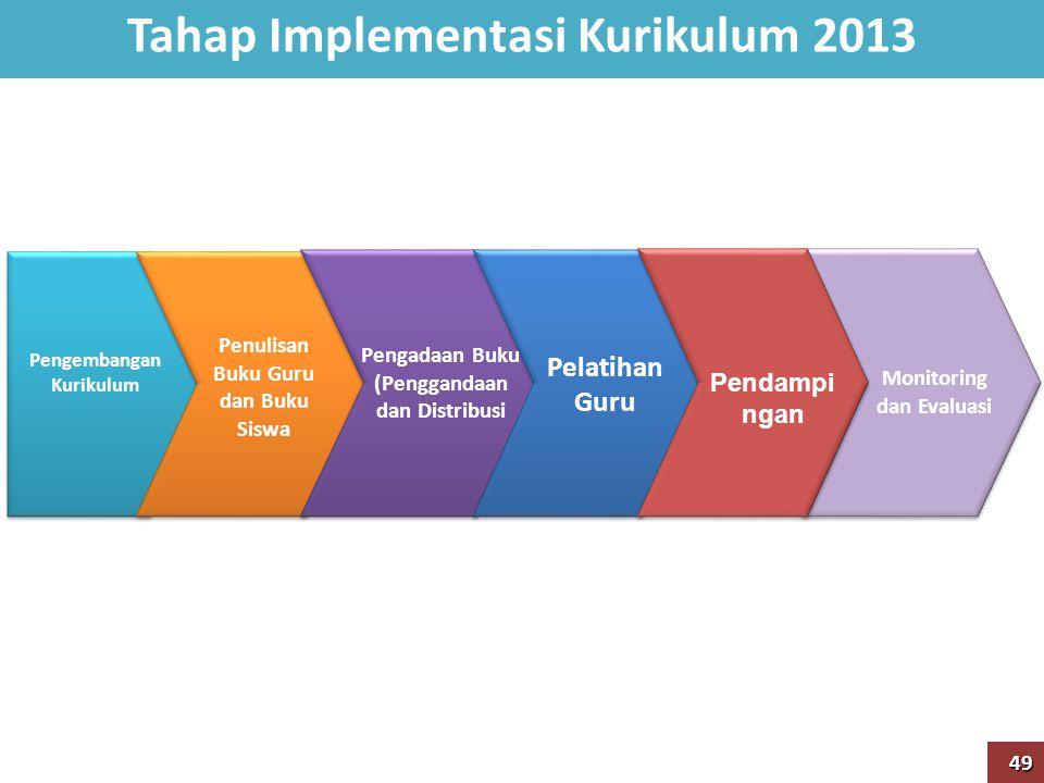 Tahap Implementasi Kurikulum 2013