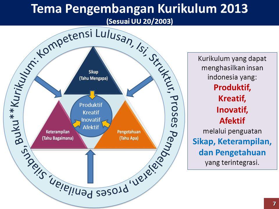 Tema Pengembangan Kurikulum 2013