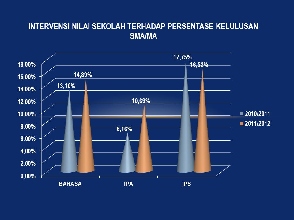 INTERVENSI NILAI SEKOLAH TERHADAP PERSENTASE KELULUSAN SMA/MA