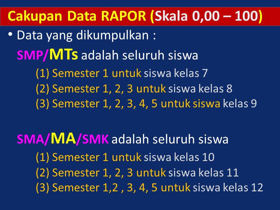 Cakupan Data RAPOR (Skala 0,00 – 100) Data yang dikumpulkan :