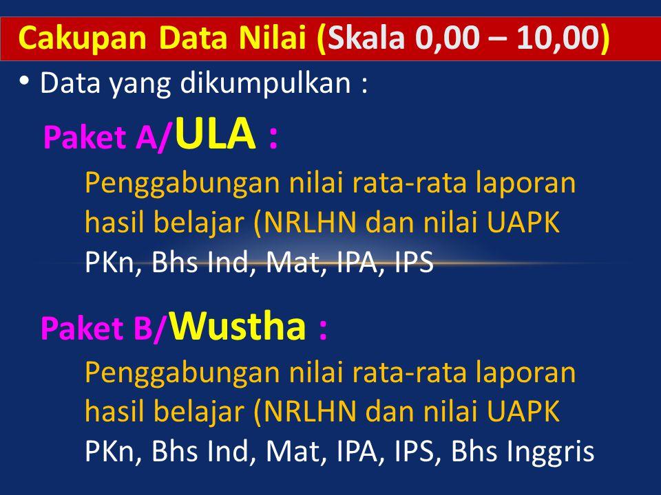 Cakupan Data Nilai (Skala 0,00 – 10,00) Data yang dikumpulkan :
